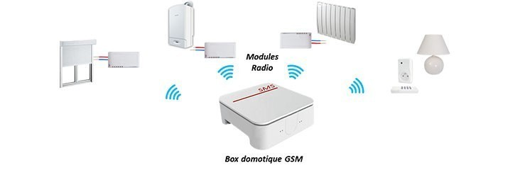 Pack domotique GSM