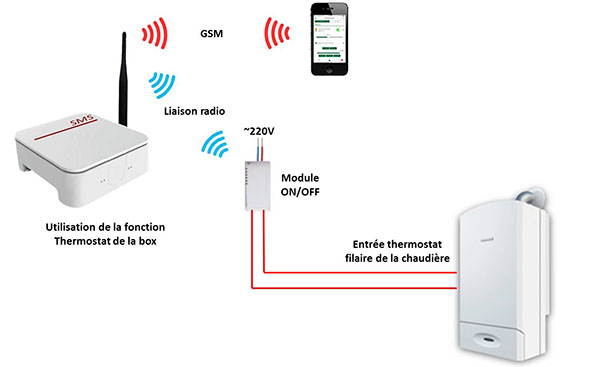 Thermostat avec box domotique GSM