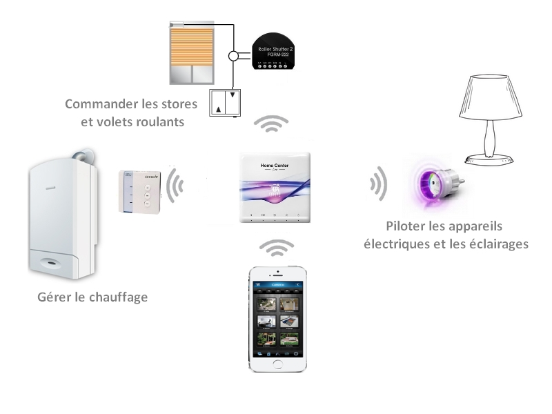 Evolution domotique avec la box Fibaro