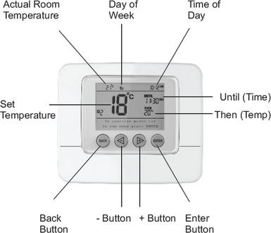 Programmation du thermostat programmable