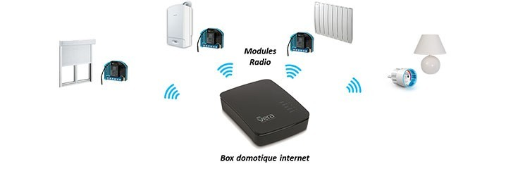 Domotique internet