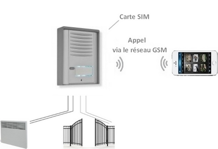 fonctionnement de l'interphone GSM
