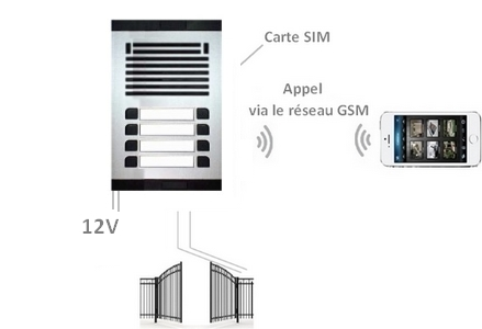 interphone GSM collectif 8 sonnettes