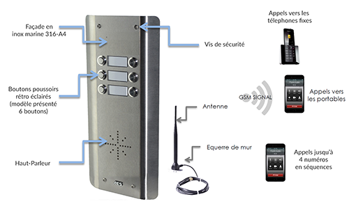 Interphone GSM collectif