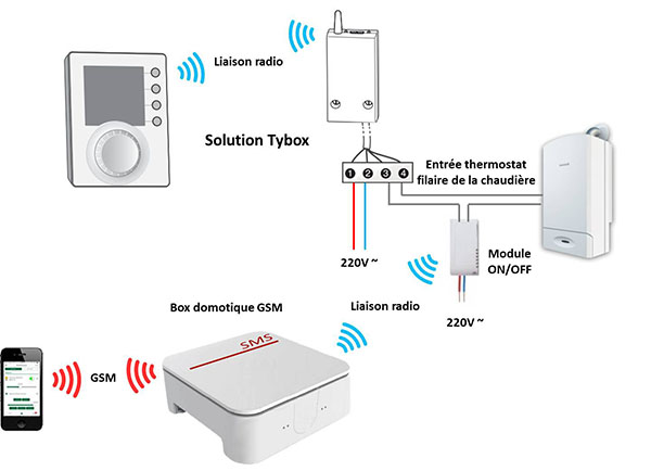 Commande à distance thermostat Tybox