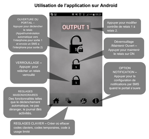 Application pour interphone GSM